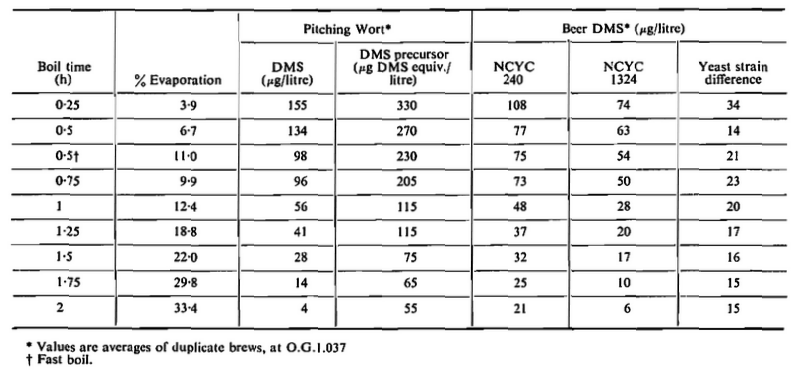 Influence of Boil Time on DMS Levels in Wort and Beer